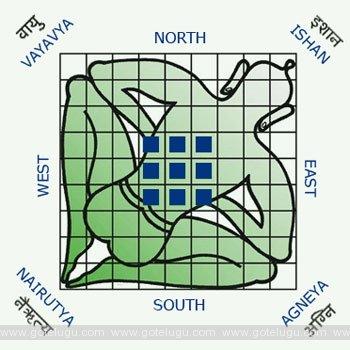 vastu - north west